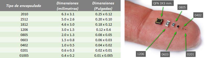 SMD Comparacion_2